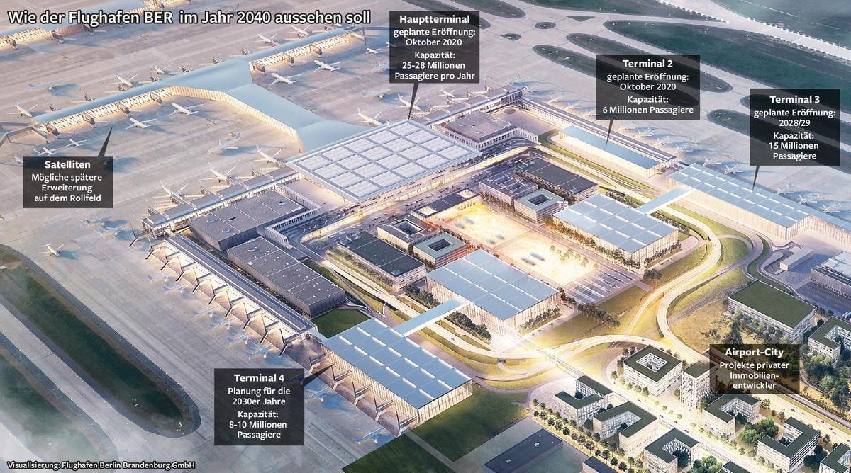 BER-Ausbau-Terminals.jpg